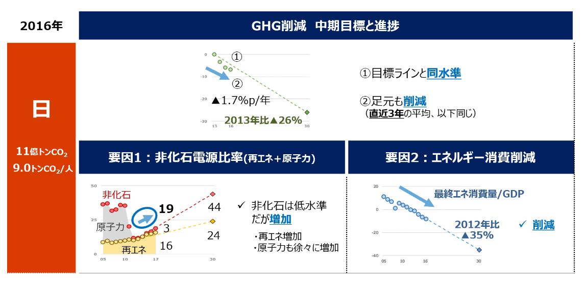 日本のGHG削減の進捗状況