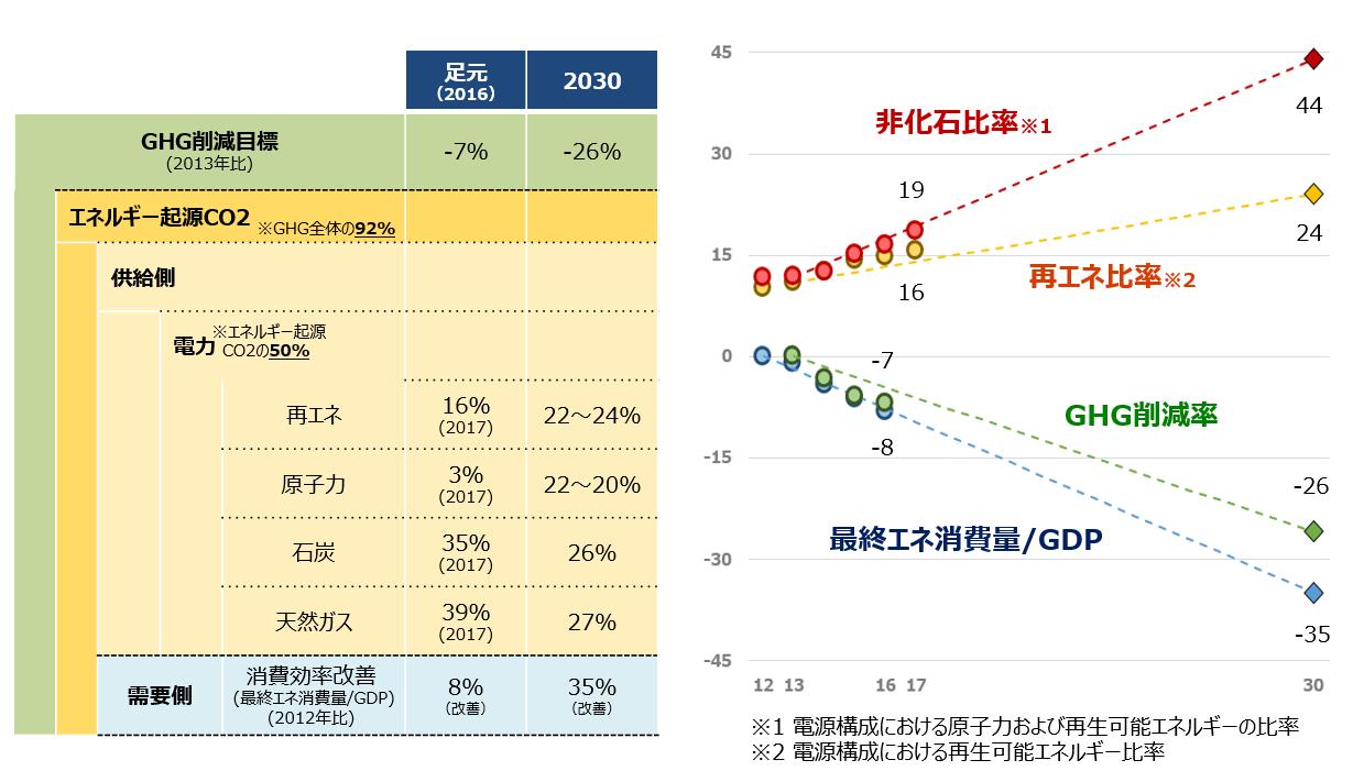 日本の中期目標とその推移