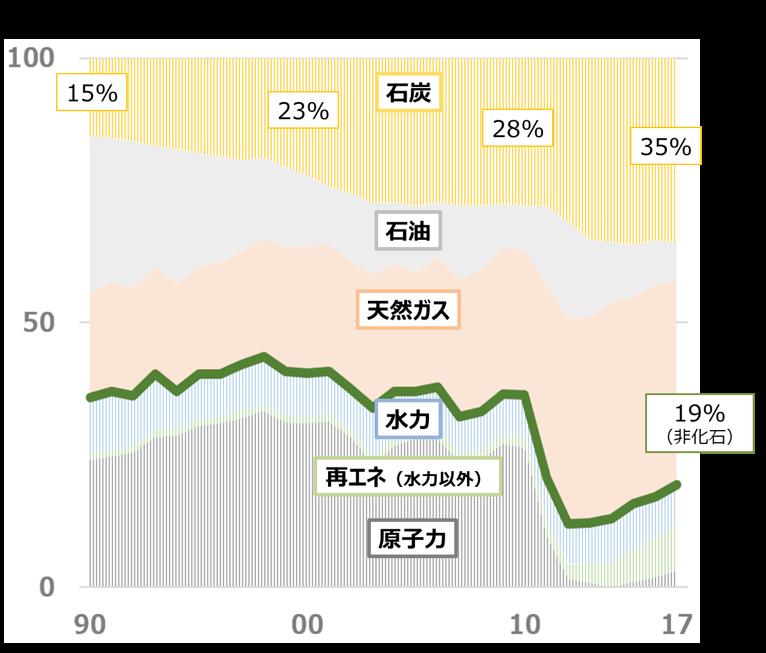 日本の電源構成(発電電力量:108万GWh ※2017年)