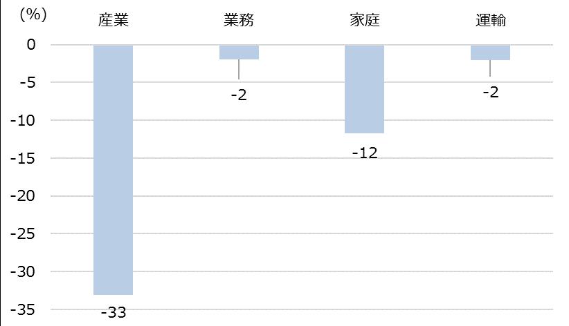 英国の2016年最終エネルギー消費の変化率(2000年比)