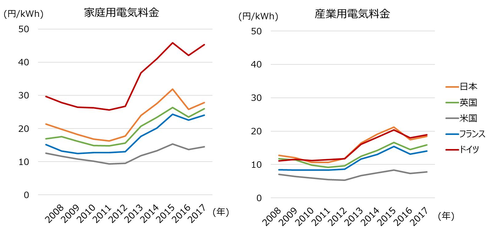 電気料金の各国比較 /></p> <p style=