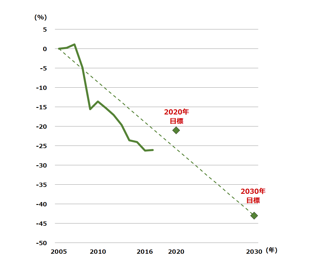 EU-ETS部門のGHG削減実績(2005年比)