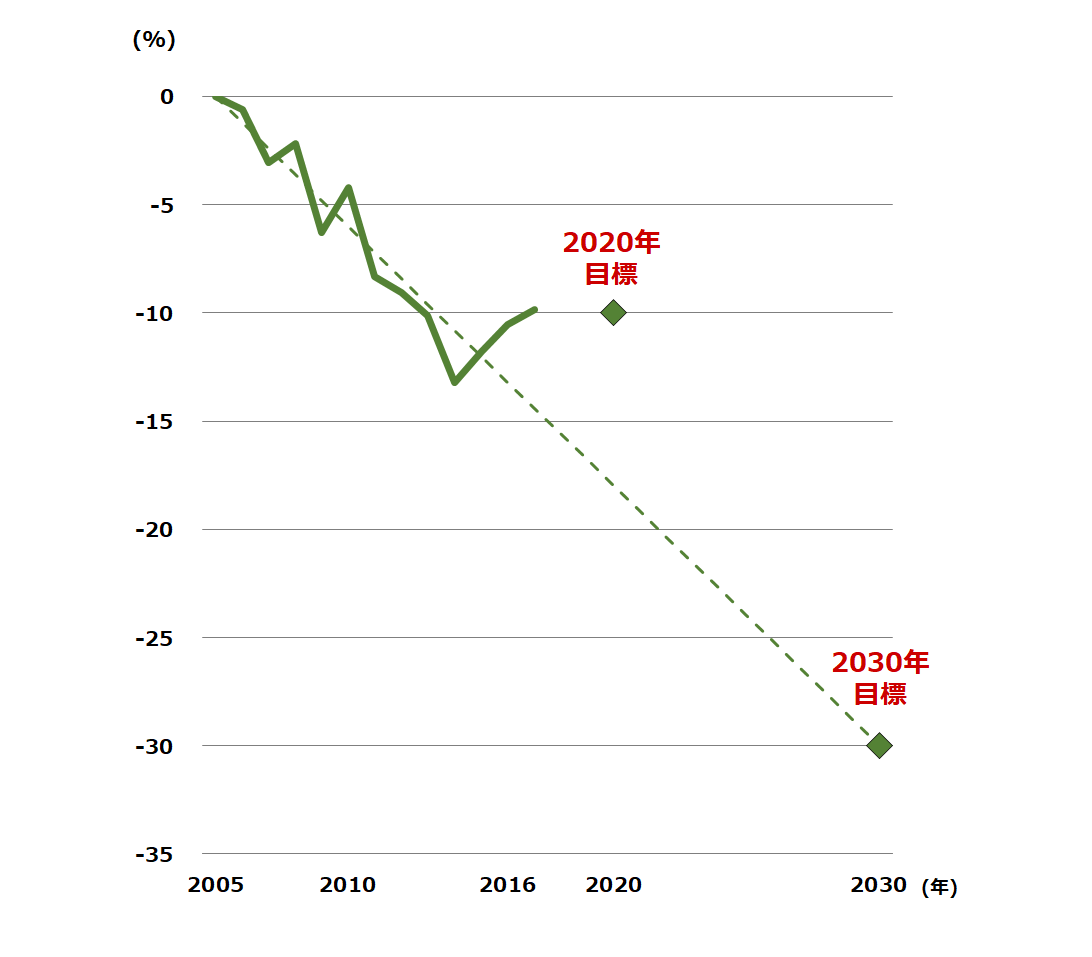 ESD/ESR部門のGHG削減実績(2005年比)
