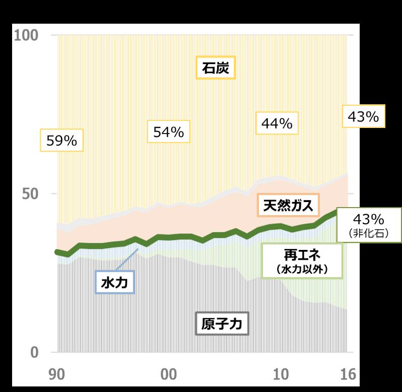 ドイツの電源構成(発電電力量:64万GWh ※2016年)/></p> <p style=