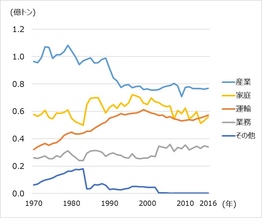 ドイツの最終エネルギー消費推移/></p> <p style=