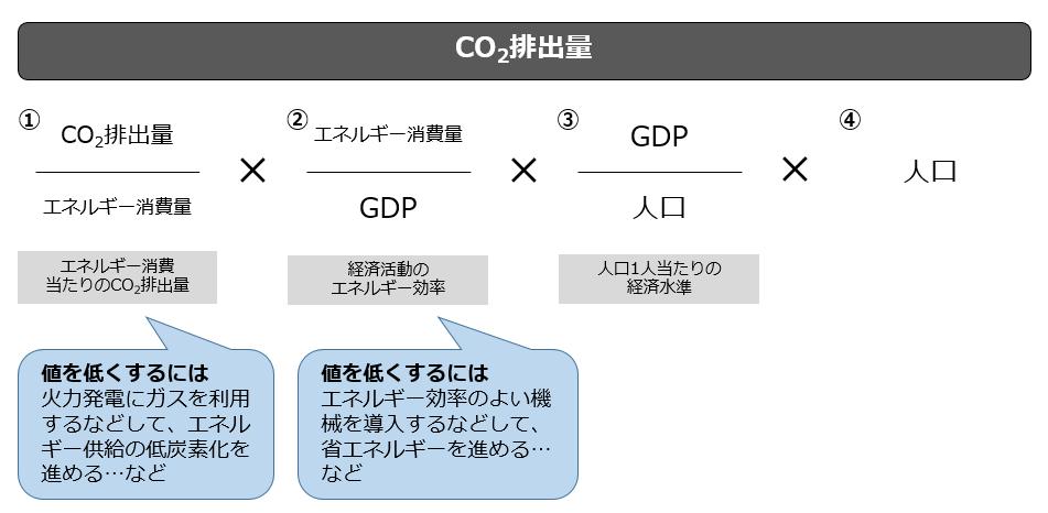 CO₂排出量