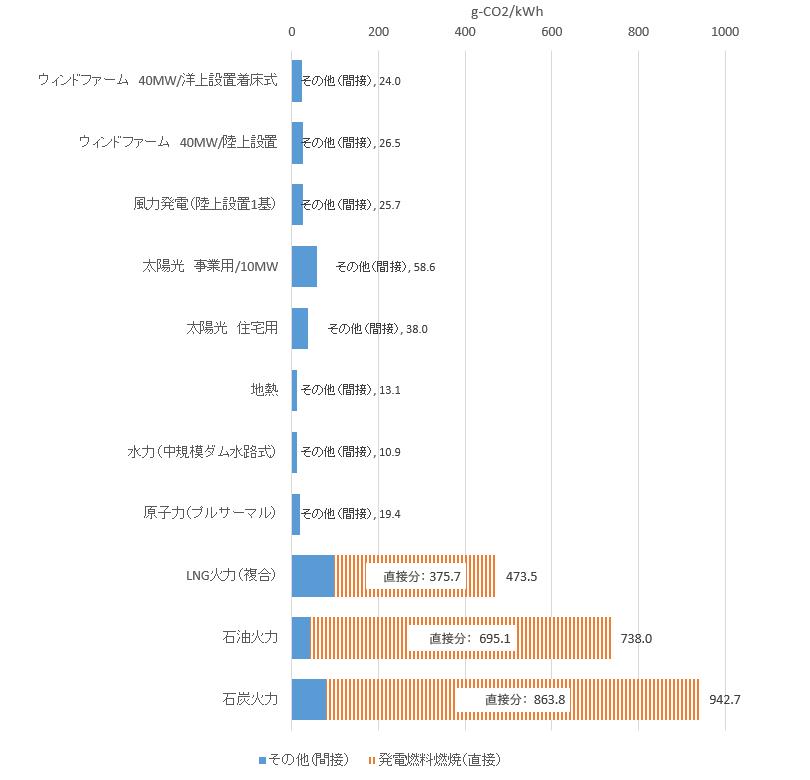 各種発電技術のライフサイクルCO₂排出量