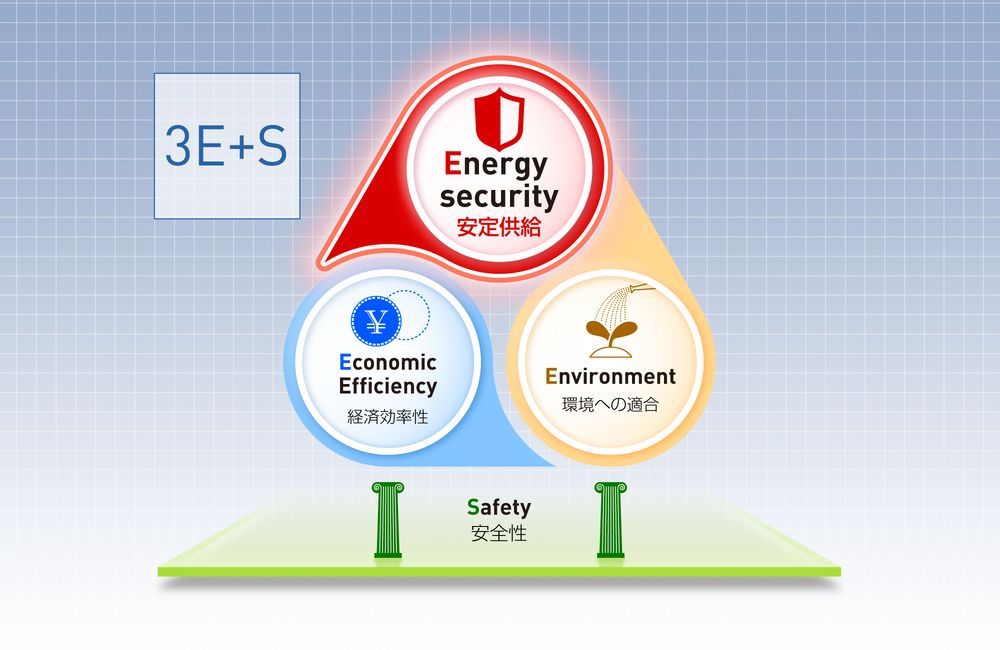 エネルギーの安定供給に必要なこと