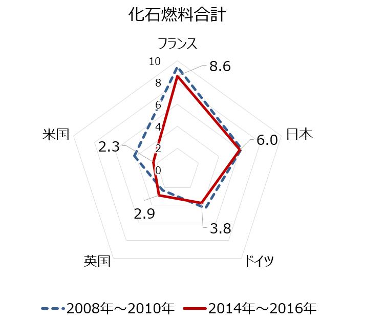 主要国のエネルギー輸入先に関するリスク評価