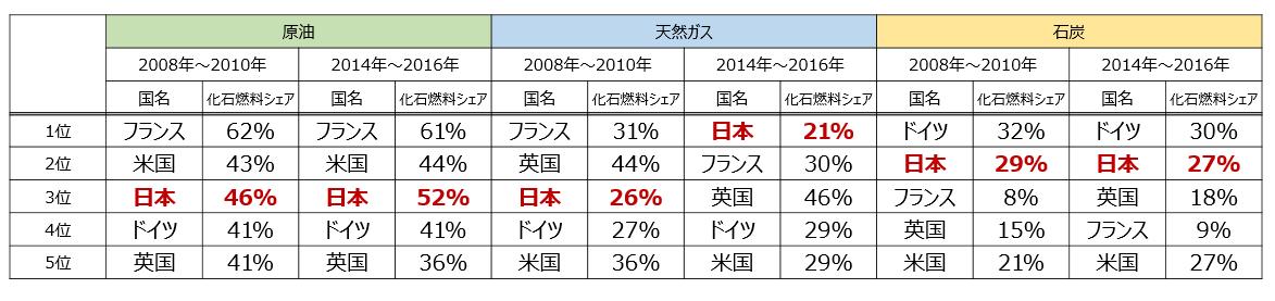 主要国のエネルギー輸入先に関するリスク評価順位