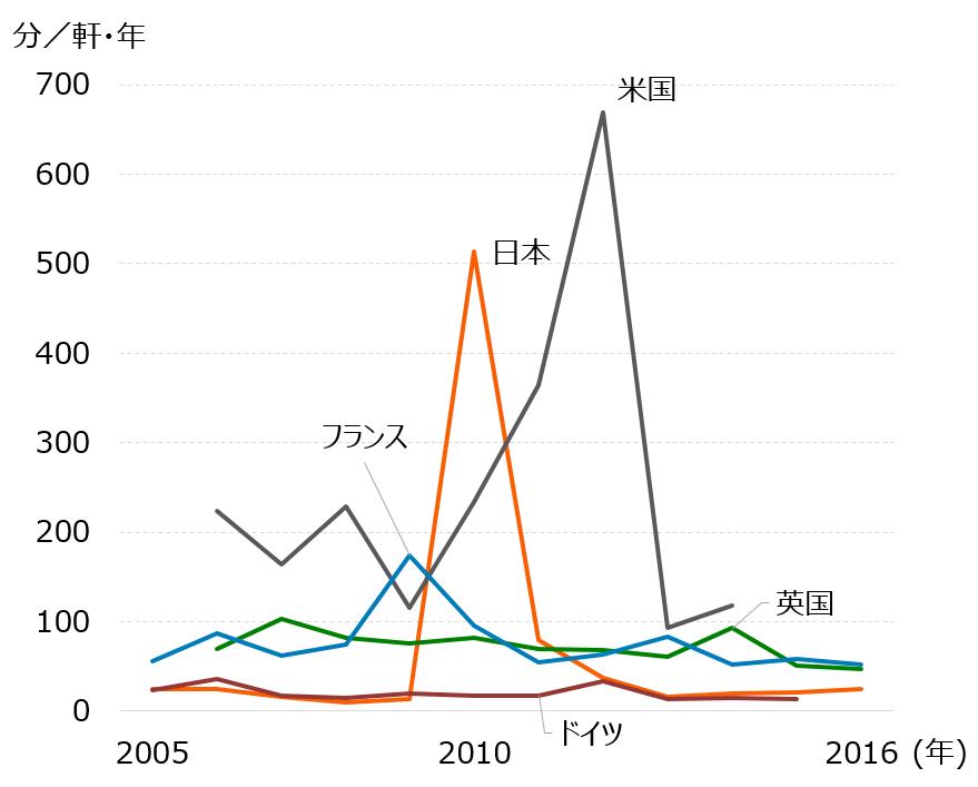 主要国の年間停電時間の推移