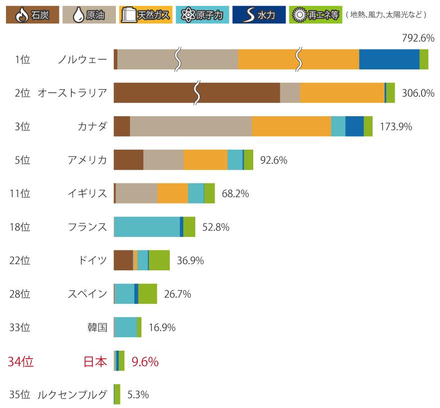 主要国の一次エネルギー自給率比較(2017年)