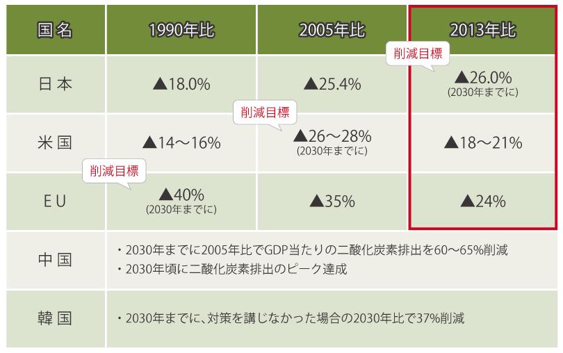 日本の2030年目標「2013年度比で26%削減」