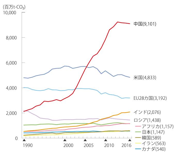 世界のエネルギー起源温室効果ガス排出量の推移(1990~2016)