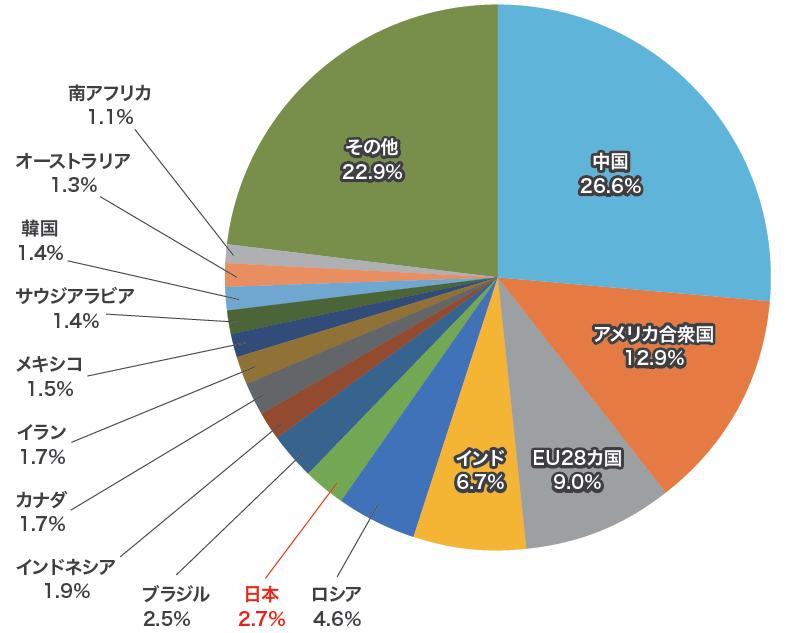 各国別の温室効果ガス排出量シェア(2018年)