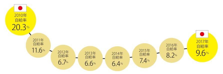 我が国のエネルギー自給率