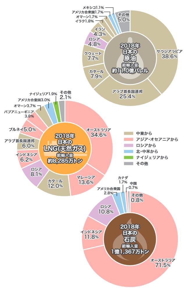 日本の化石燃料輸入先(2018年)