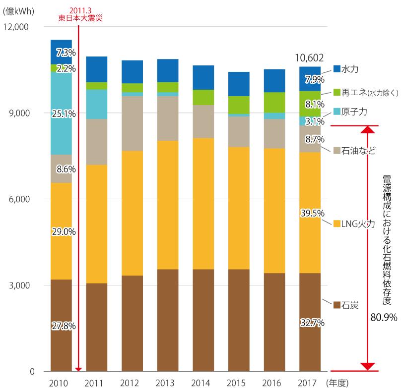 日本の電源構成の推移(供給)