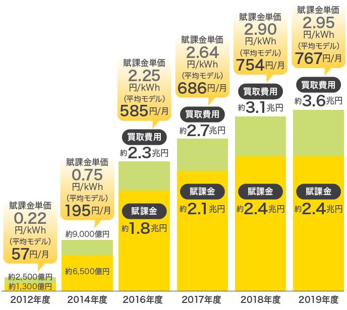 固定価格買取制度導入後の賦課金の推移