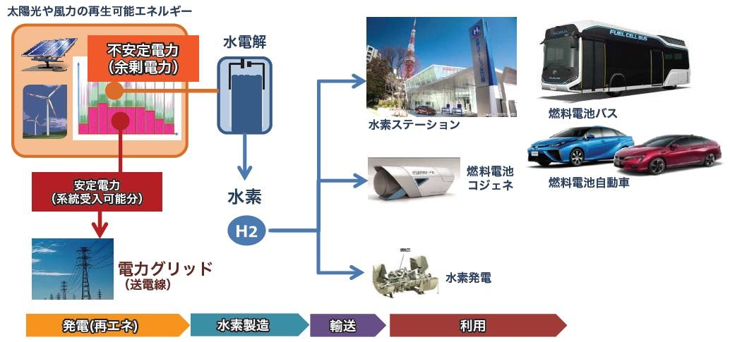 クリーンエネルギーを利用した水素社会-Power to Gas
