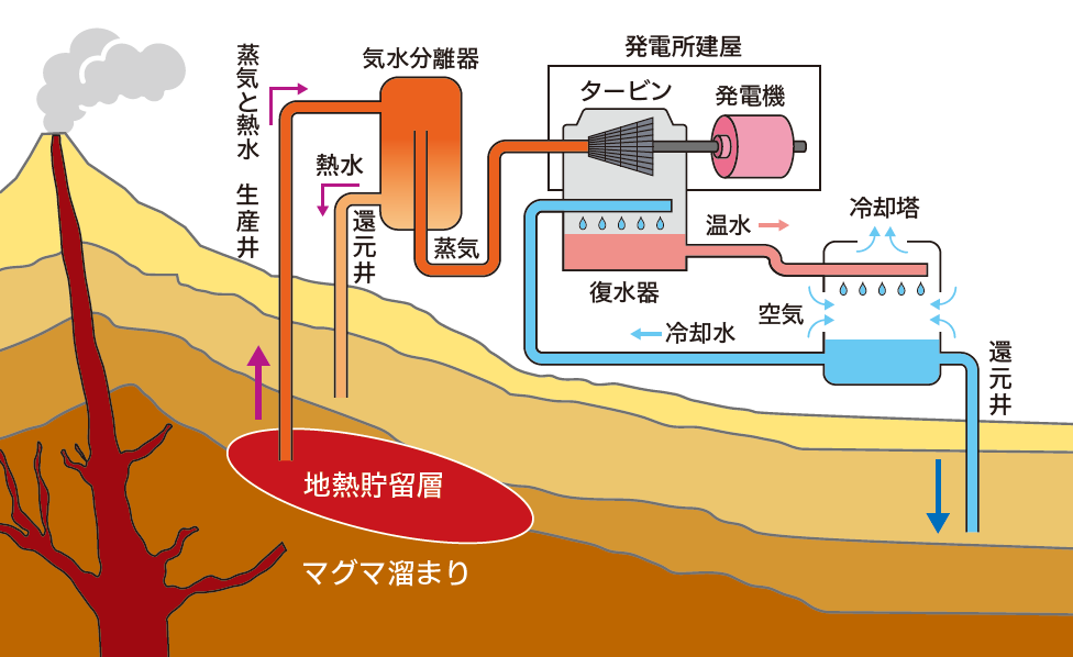 地熱発電のしくみ