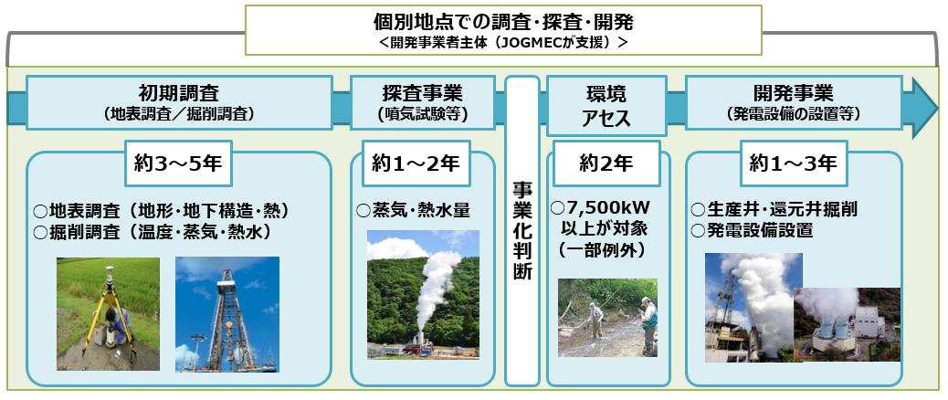 地熱開発のプロセスの図から更新