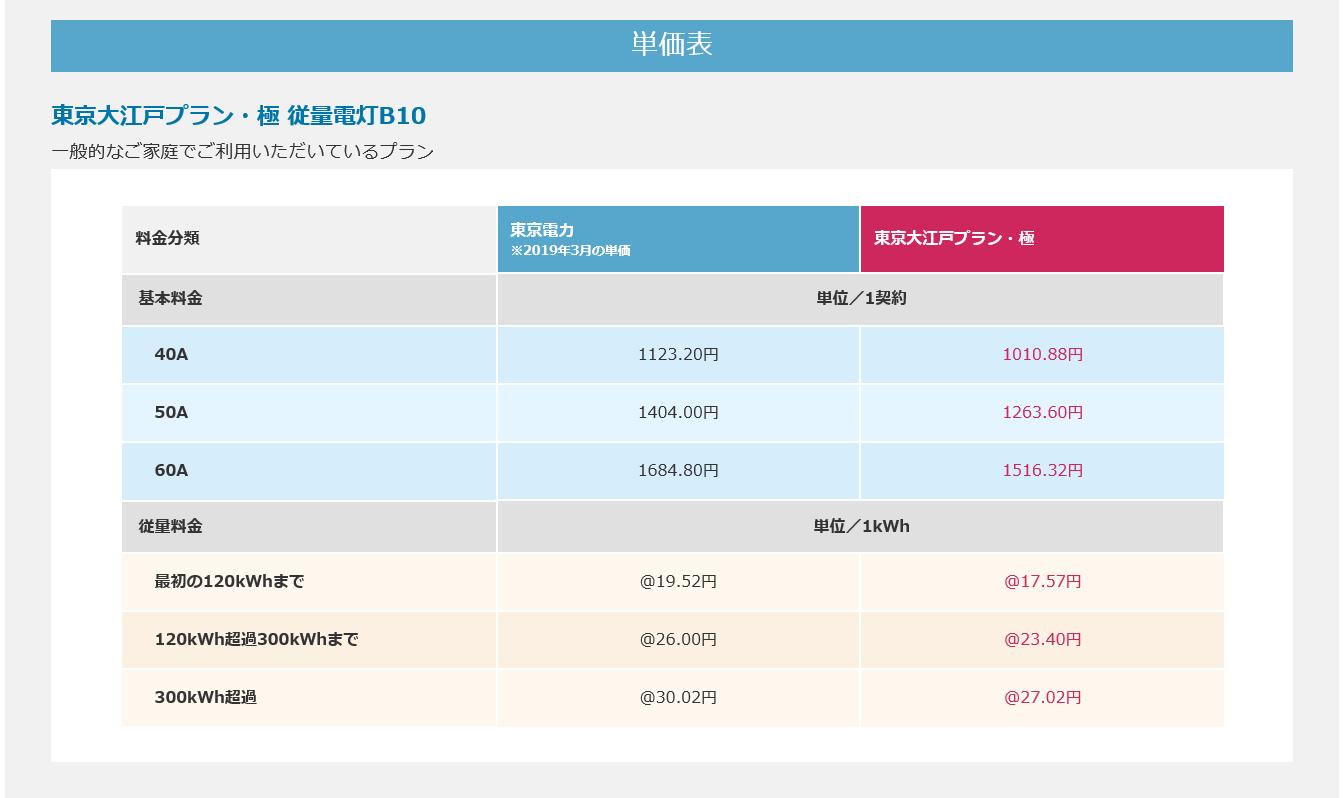 HTBエナジー株式会社 東京電力エリア限定 大江戸プラン・極 料金一覧